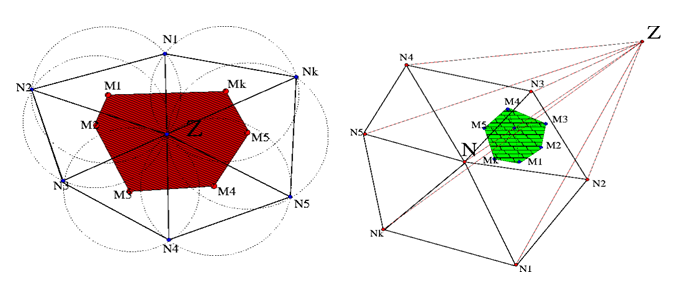 Delaunay triangulation of vertices N1-k and Voronoi tessellation (red area) as defined by the empty circumsphere criterion in 2D (left). M1-k are the centres of the circumspheres. In 3D (right), a…